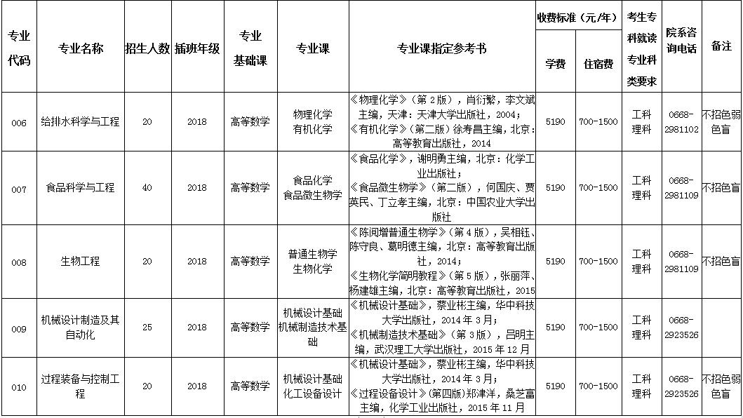 广东石油化工学院2020年本科插班生招生简章 (院校代码:11656)